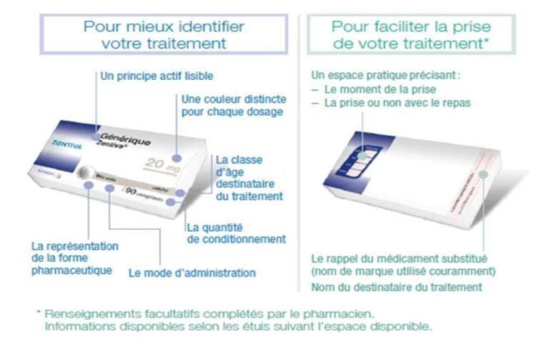 Conditionnement médicament